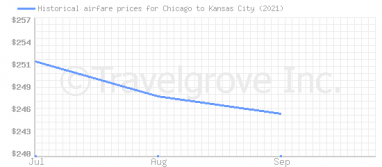 Price overview for flights from Chicago to Kansas City