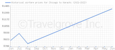 Price overview for flights from Chicago to Karachi