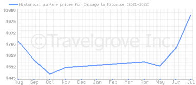Price overview for flights from Chicago to Katowice