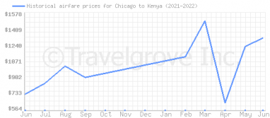Price overview for flights from Chicago to Kenya
