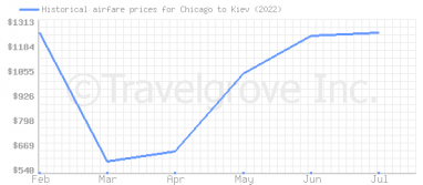 Price overview for flights from Chicago to Kiev