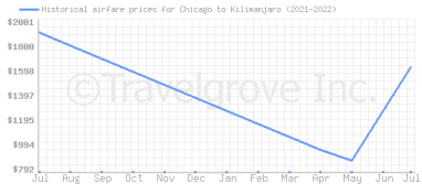 Price overview for flights from Chicago to Kilimanjaro