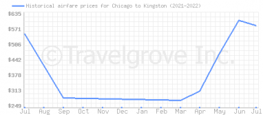 Price overview for flights from Chicago to Kingston