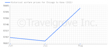 Price overview for flights from Chicago to Kona