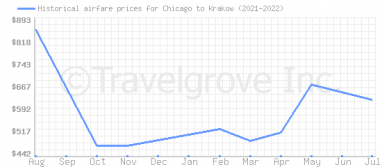 Price overview for flights from Chicago to Krakow