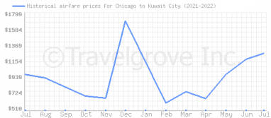 Price overview for flights from Chicago to Kuwait City