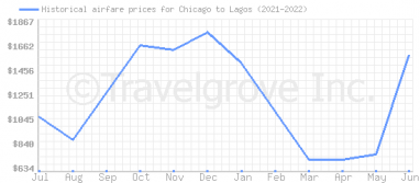 Price overview for flights from Chicago to Lagos