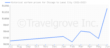 Price overview for flights from Chicago to Lanai City