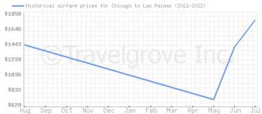 Price overview for flights from Chicago to Las Palmas