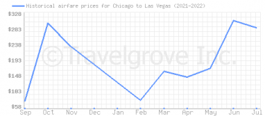 Price overview for flights from Chicago to Las Vegas