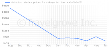 Price overview for flights from Chicago to Liberia