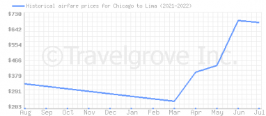 Price overview for flights from Chicago to Lima