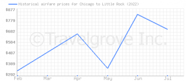 Price overview for flights from Chicago to Little Rock