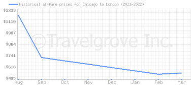 Price overview for flights from Chicago to London
