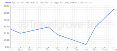 Price overview for flights from Chicago to Long Beach
