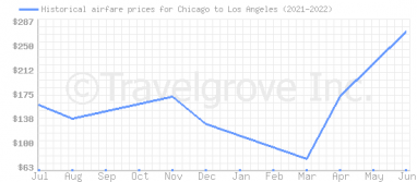 Price overview for flights from Chicago to Los Angeles