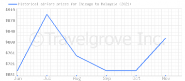 Price overview for flights from Chicago to Malaysia