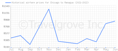 Price overview for flights from Chicago to Managua