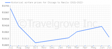 Price overview for flights from Chicago to Manila
