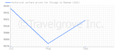 Price overview for flights from Chicago to Mashad