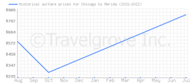 Price overview for flights from Chicago to Merida