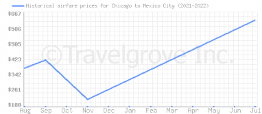 Price overview for flights from Chicago to Mexico City