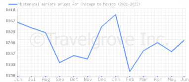 Price overview for flights from Chicago to Mexico