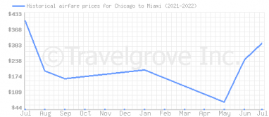 Price overview for flights from Chicago to Miami