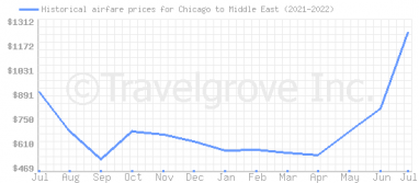 Price overview for flights from Chicago to Middle East
