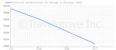 Price overview for flights from Chicago to Missoula