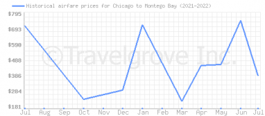 Price overview for flights from Chicago to Montego Bay