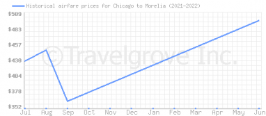 Price overview for flights from Chicago to Morelia