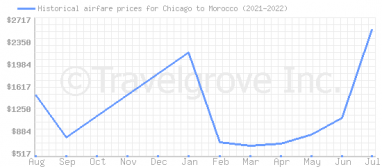 Price overview for flights from Chicago to Morocco