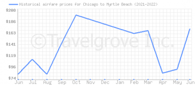 Price overview for flights from Chicago to Myrtle Beach