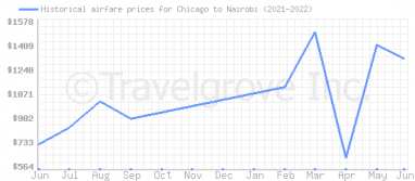 Price overview for flights from Chicago to Nairobi