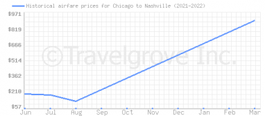 Price overview for flights from Chicago to Nashville