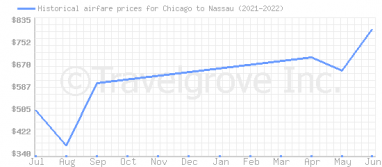 Price overview for flights from Chicago to Nassau