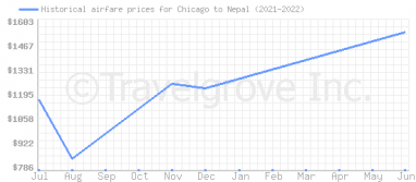 Price overview for flights from Chicago to Nepal