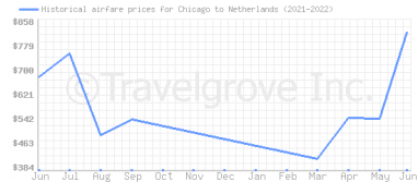 Price overview for flights from Chicago to Netherlands