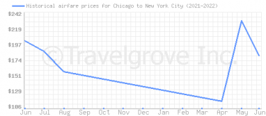 Price overview for flights from Chicago to New York City