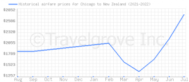 Price overview for flights from Chicago to New Zealand