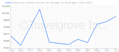 Price overview for flights from Chicago to Nicaragua