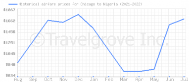 Price overview for flights from Chicago to Nigeria