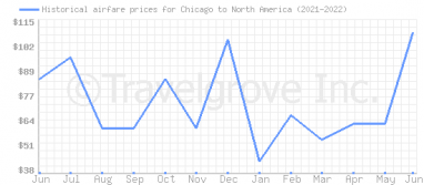 Price overview for flights from Chicago to North America