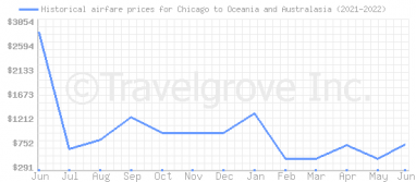 Price overview for flights from Chicago to Oceania and Australasia