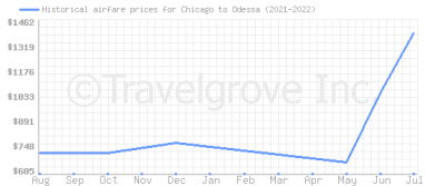 Price overview for flights from Chicago to Odessa
