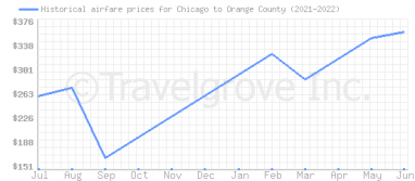 Price overview for flights from Chicago to Orange County
