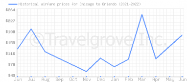 Price overview for flights from Chicago to Orlando