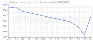 Price overview for flights from Chicago to Ottawa