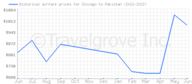 Price overview for flights from Chicago to Pakistan